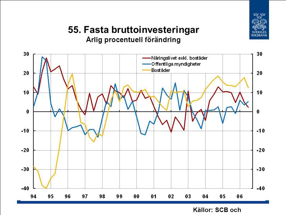 55. Fasta bruttoinvesteringar Årlig procentuell förändring