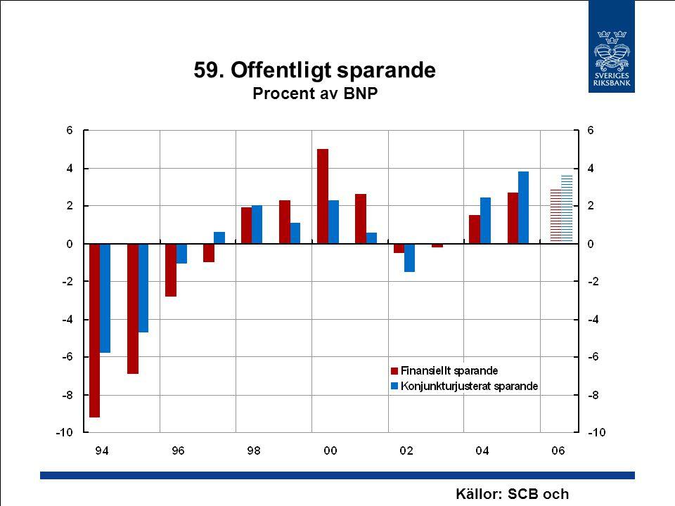 59. Offentligt sparande Procent av BNP