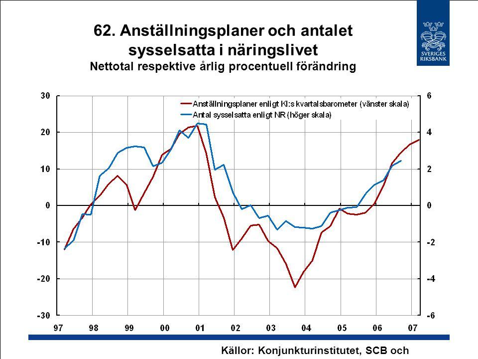 62. Anställningsplaner och antalet sysselsatta i näringslivet Nettotal respektive årlig procentuell förändring