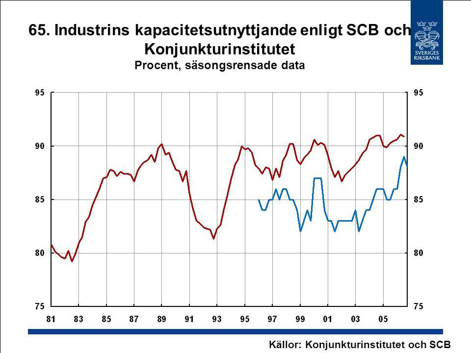 Källor: Konjunkturinstitutet och SCB