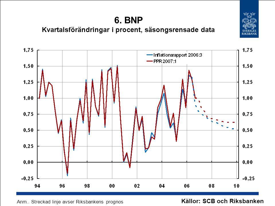 6. BNP Kvartalsförändringar i procent, säsongsrensade data