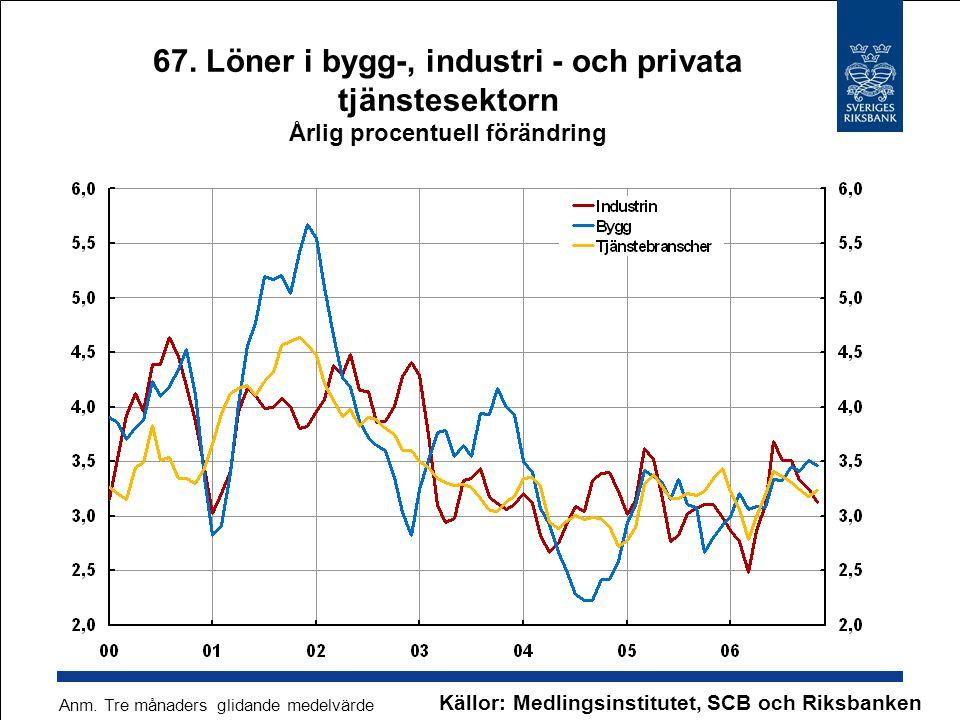Källor: Medlingsinstitutet, SCB och Riksbanken