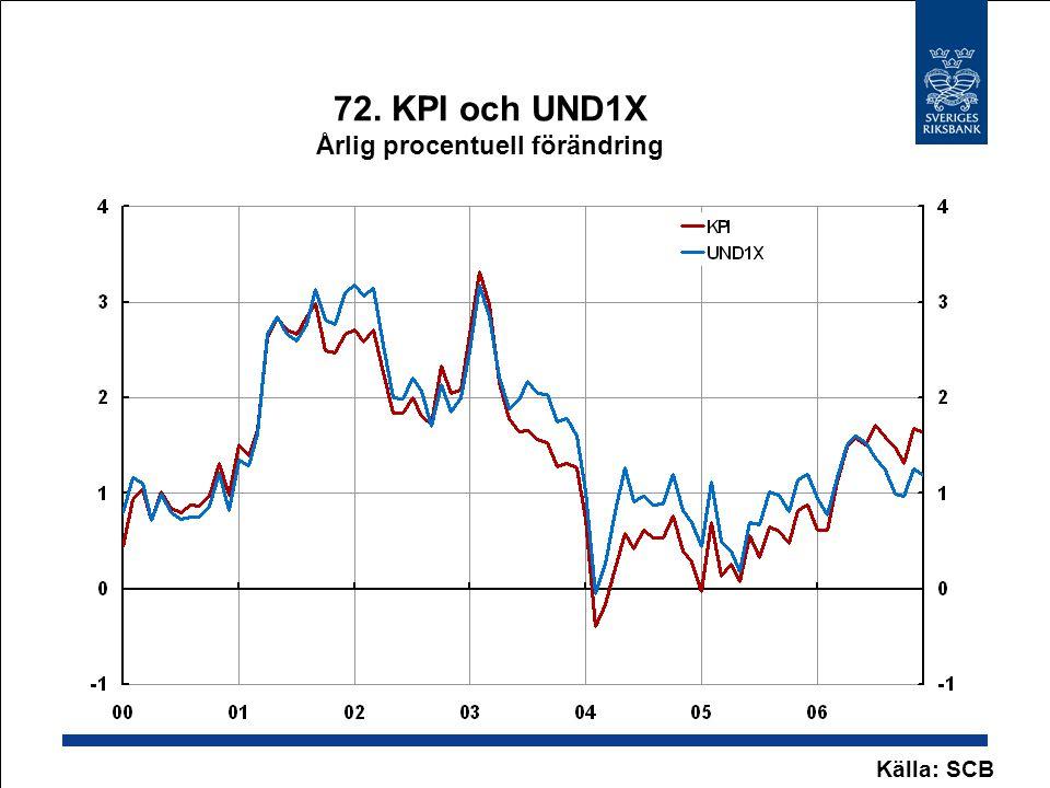 72. KPI och UND1X Årlig procentuell förändring