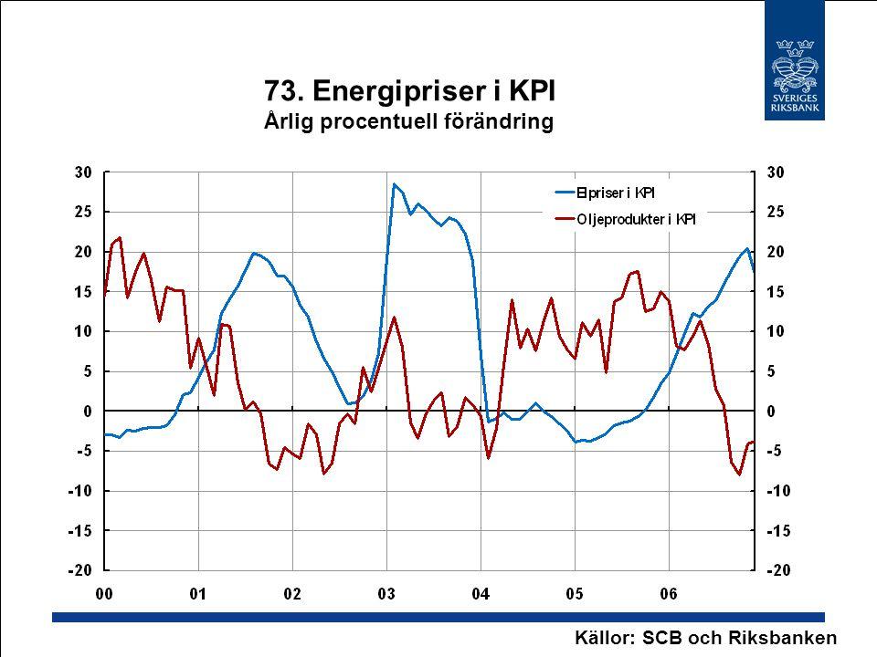 73. Energipriser i KPI Årlig procentuell förändring