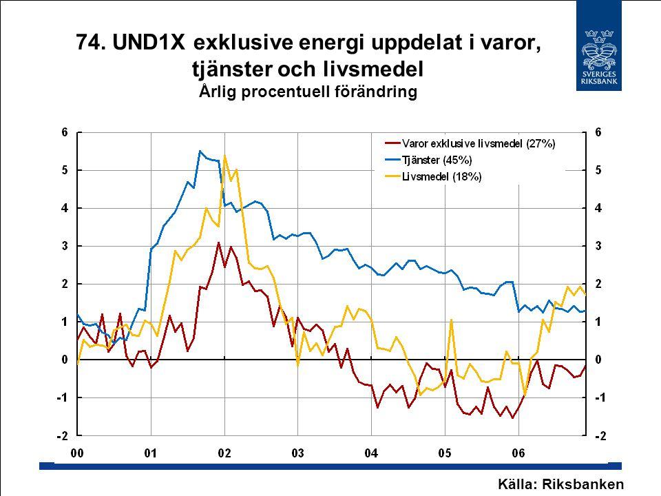74. UND1X exklusive energi uppdelat i varor, tjänster och livsmedel Årlig procentuell förändring