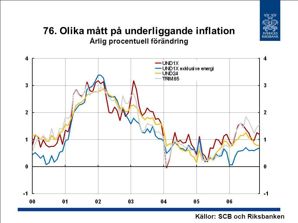 76. Olika mått på underliggande inflation Årlig procentuell förändring