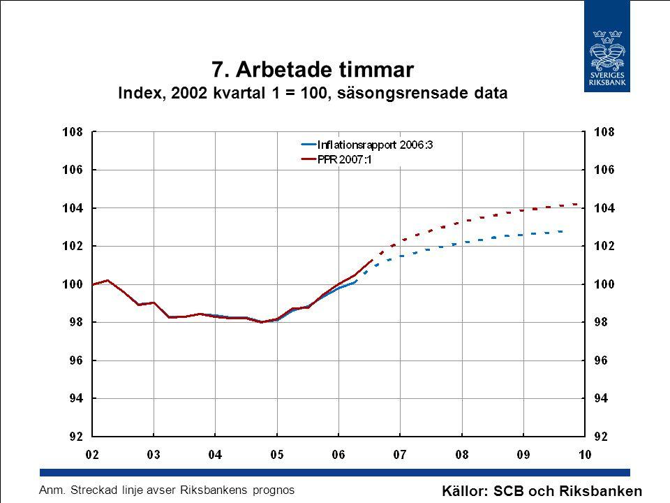 7. Arbetade timmar Index, 2002 kvartal 1 = 100, säsongsrensade data