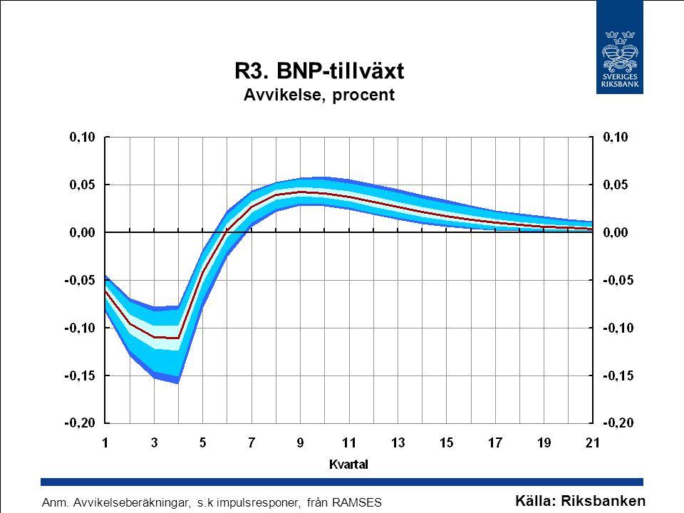 R3. BNP-tillväxt Avvikelse, procent