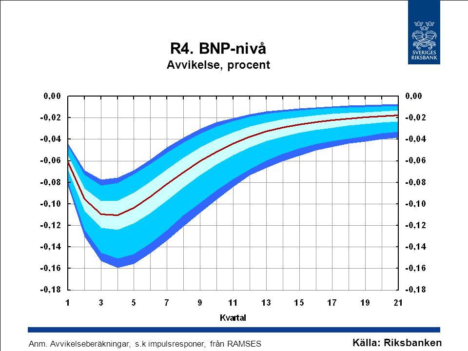 R4. BNP-nivå Avvikelse, procent