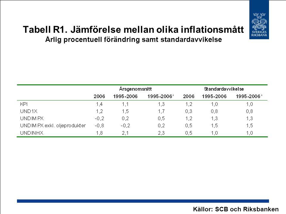 Tabell R1. Jämförelse mellan olika inflationsmått Årlig procentuell förändring samt standardavvikelse