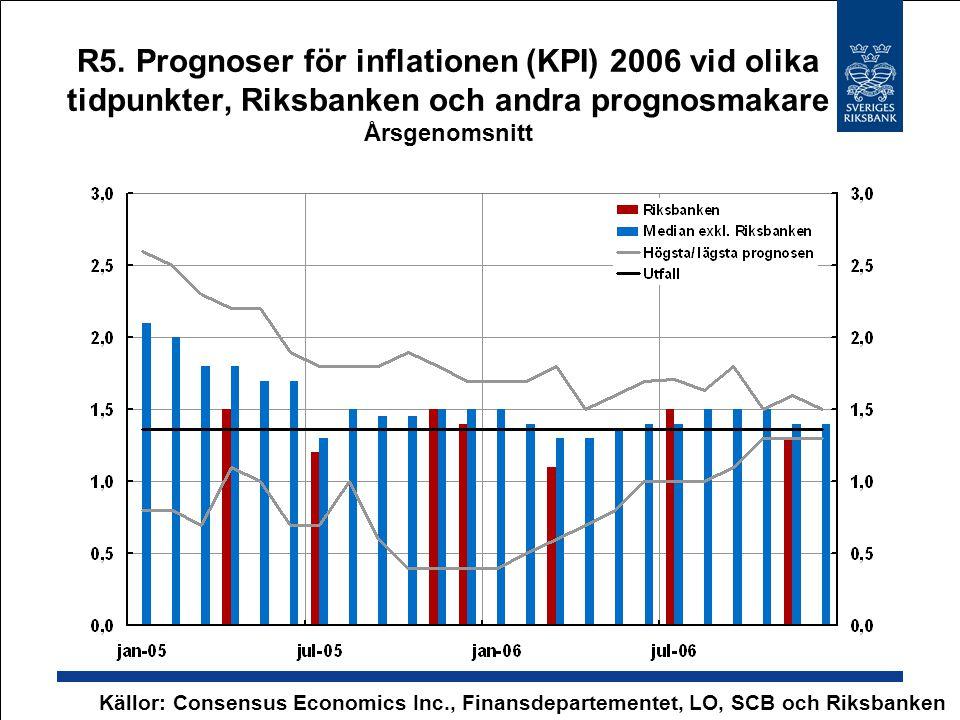 R5. Prognoser för inflationen (KPI) 2006 vid olika tidpunkter, Riksbanken och andra prognosmakare Årsgenomsnitt