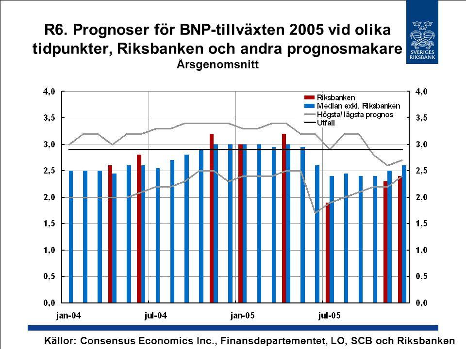 R6. Prognoser för BNP-tillväxten 2005 vid olika tidpunkter, Riksbanken och andra prognosmakare Årsgenomsnitt
