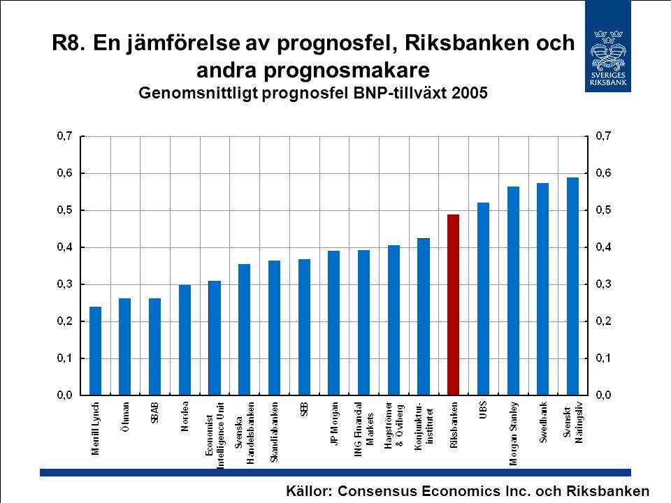 Källor: Consensus Economics Inc. och Riksbanken