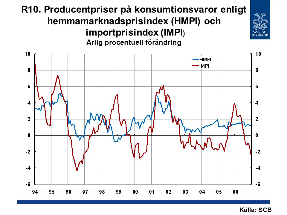 R10. Producentpriser på konsumtionsvaror enligt hemmamarknadsprisindex (HMPI) och importprisindex (IMPI) Årlig procentuell förändring