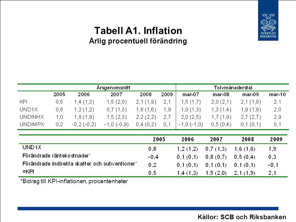 Tabell A1. Inflation Årlig procentuell förändring