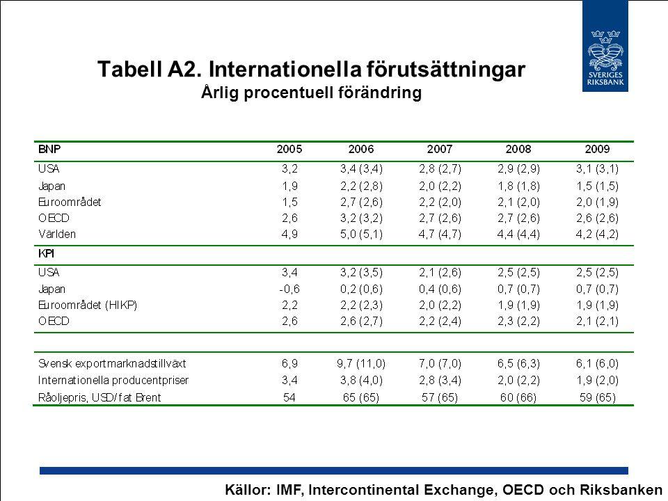 Tabell A2. Internationella förutsättningar Årlig procentuell förändring