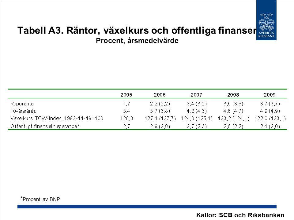 Tabell A3. Räntor, växelkurs och offentliga finanser Procent, årsmedelvärde