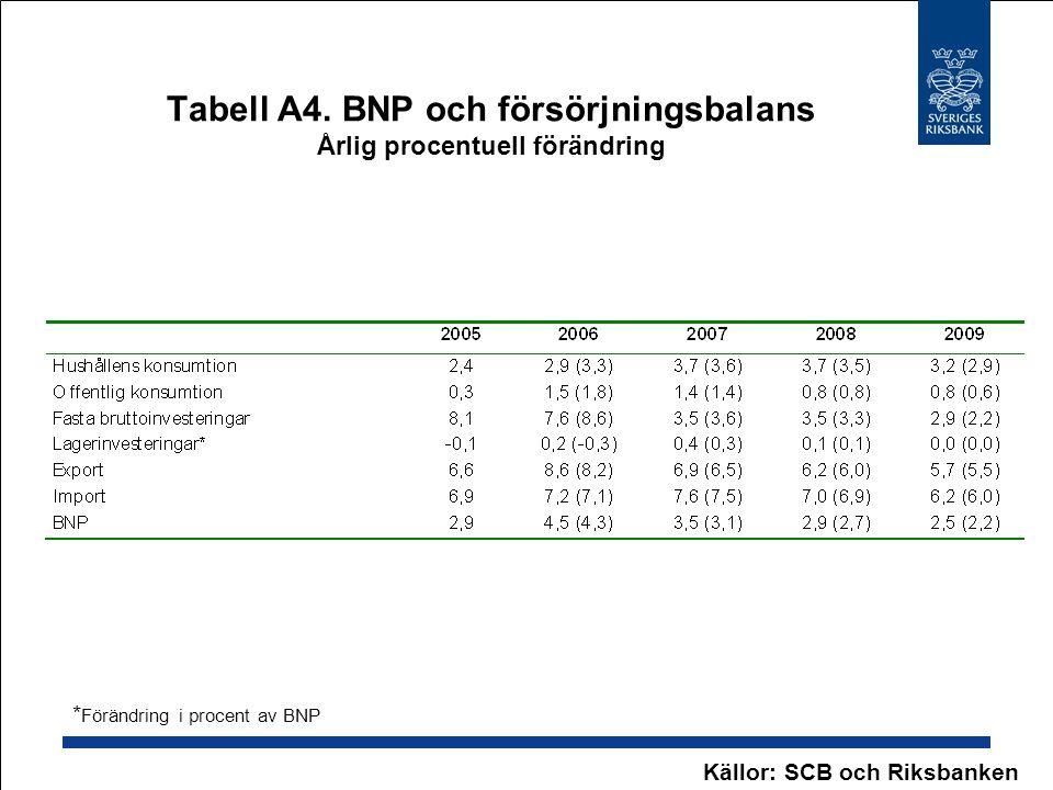 Tabell A4. BNP och försörjningsbalans Årlig procentuell förändring