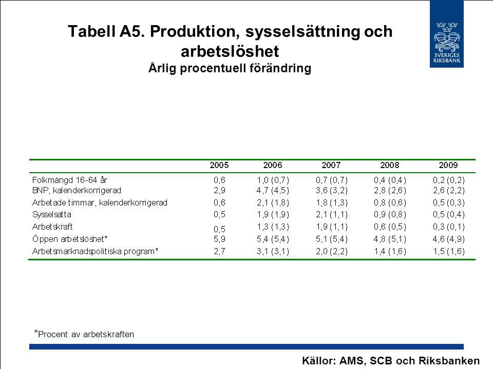 Tabell A5. Produktion, sysselsättning och arbetslöshet Årlig procentuell förändring