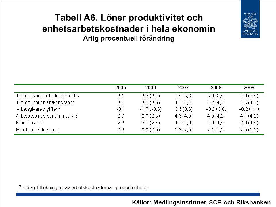 Tabell A6. Löner produktivitet och enhetsarbetskostnader i hela ekonomin Årlig procentuell förändring