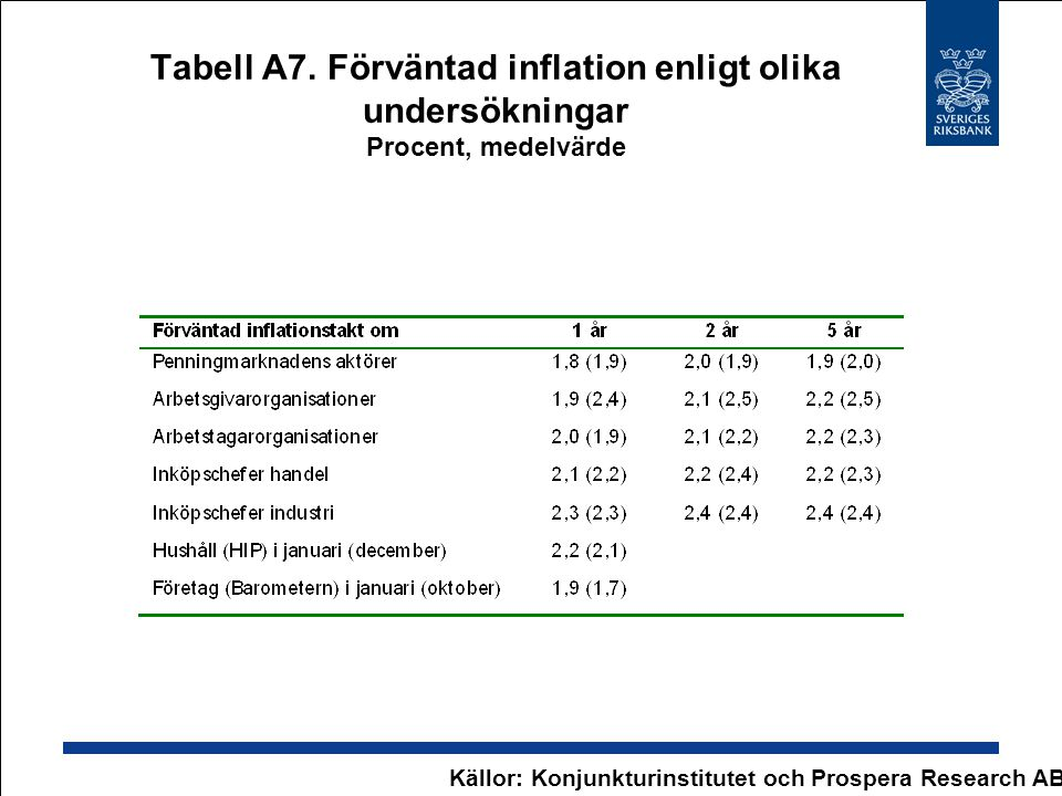 Tabell A7. Förväntad inflation enligt olika undersökningar Procent, medelvärde