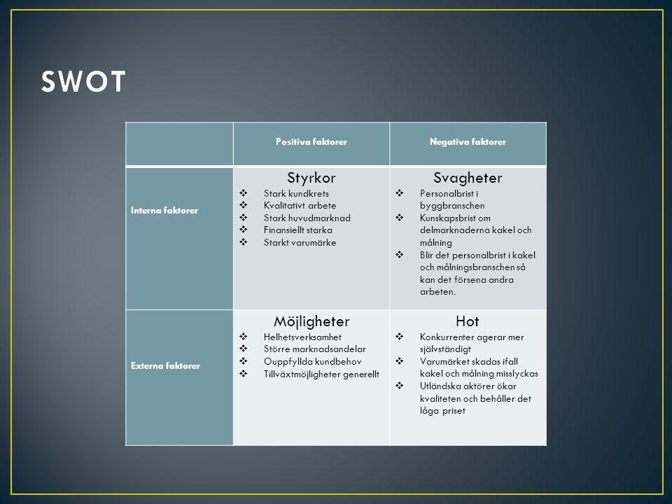 SWOT Styrkor Svagheter Möjligheter Hot Positiva faktorer