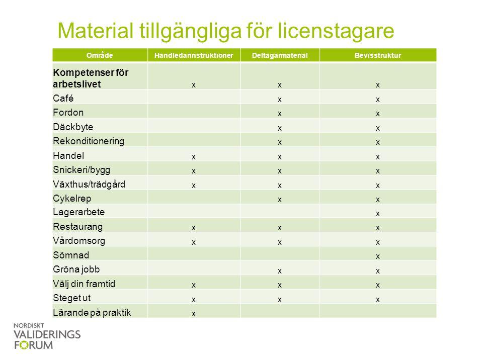 Material tillgängliga för licenstagare