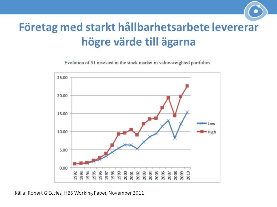 Företag med starkt hållbarhetsarbete levererar högre värde till ägarna