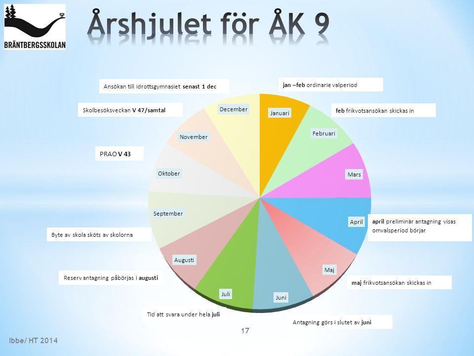 Årshjulet för ÅK 9 PRAO V 43 Ibbe/ HT 2014