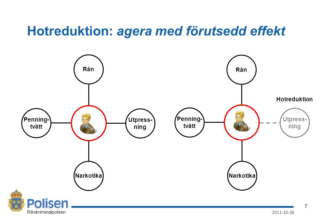 Hotreduktion: agera med förutsedd effekt