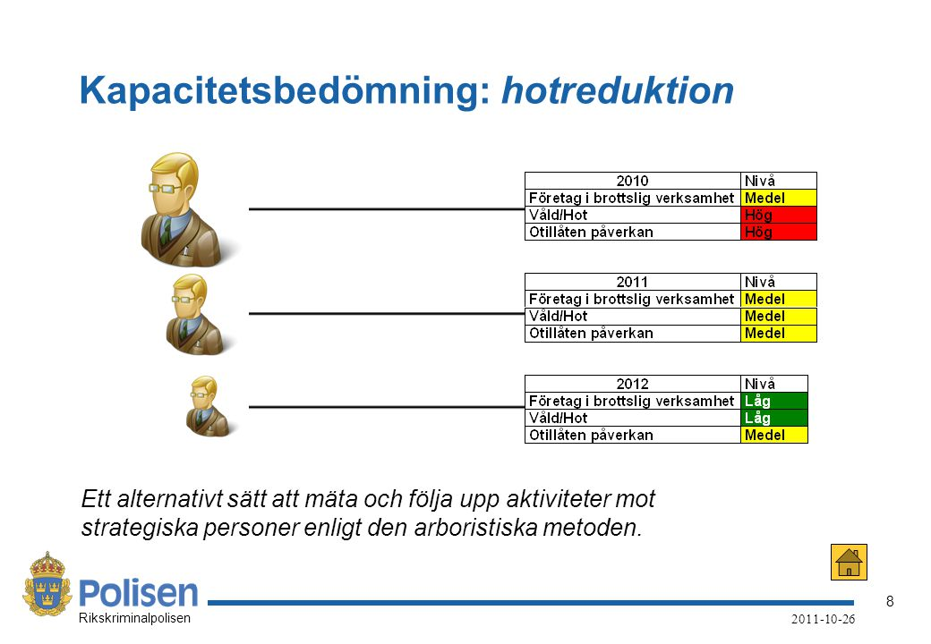 Kapacitetsbedömning: hotreduktion