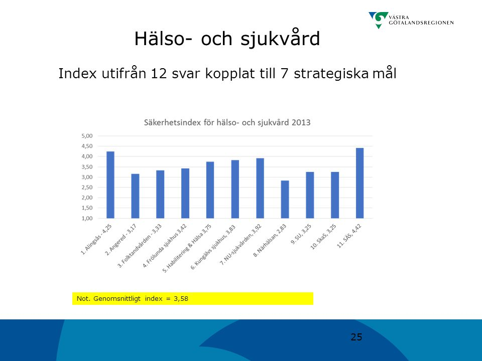 Index utifrån 12 svar kopplat till 7 strategiska mål