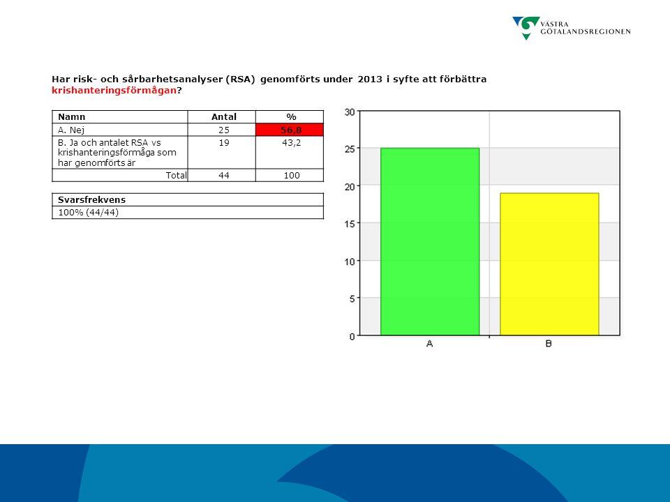 Har risk- och sårbarhetsanalyser (RSA) genomförts under 2013 i syfte att förbättra krishanteringsförmågan