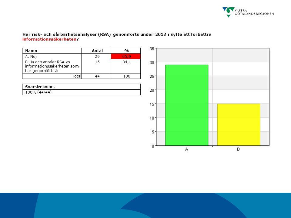 Har risk- och sårbarhetsanalyser (RSA) genomförts under 2013 i syfte att förbättra informationssäkerheten
