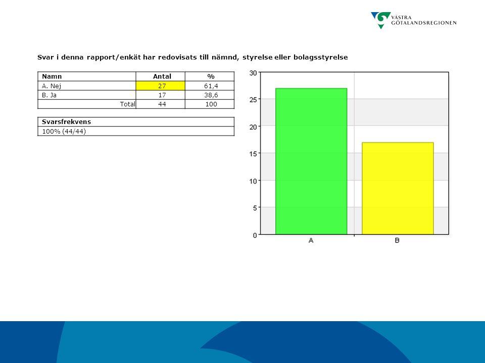 Svar i denna rapport/enkät har redovisats till nämnd, styrelse eller bolagsstyrelse