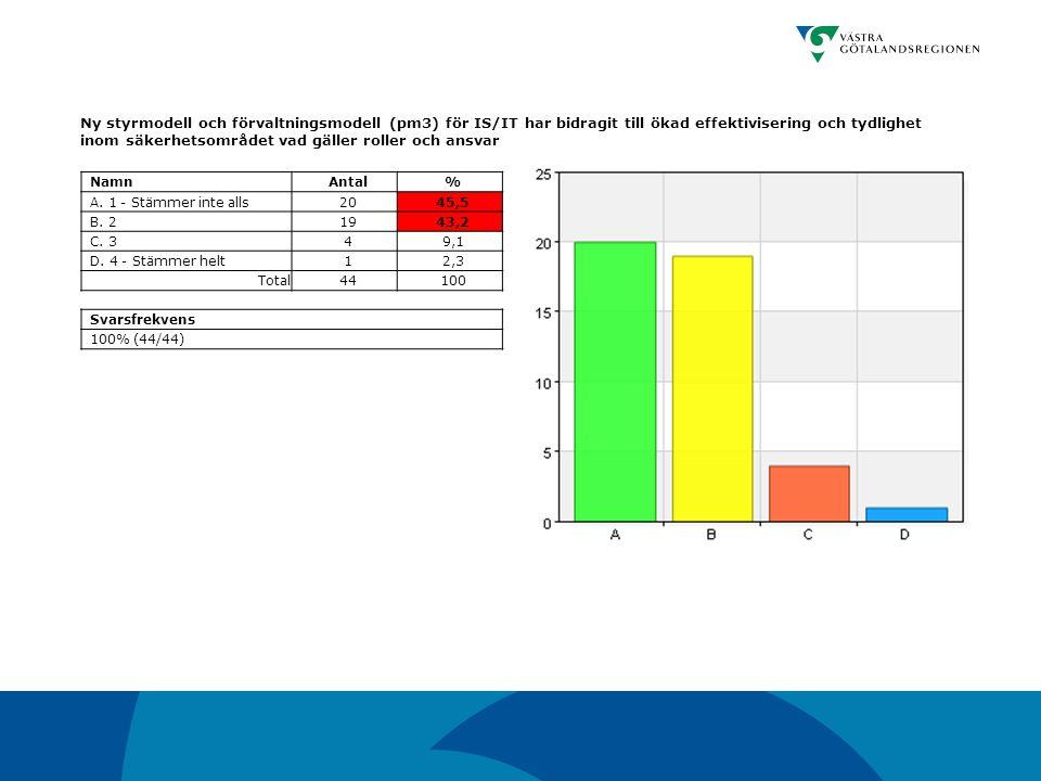 Ny styrmodell och förvaltningsmodell (pm3) för IS/IT har bidragit till ökad effektivisering och tydlighet inom säkerhetsområdet vad gäller roller och ansvar