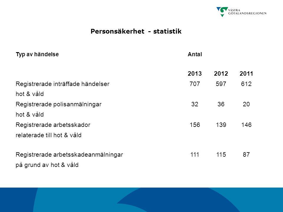 Personsäkerhet - statistik