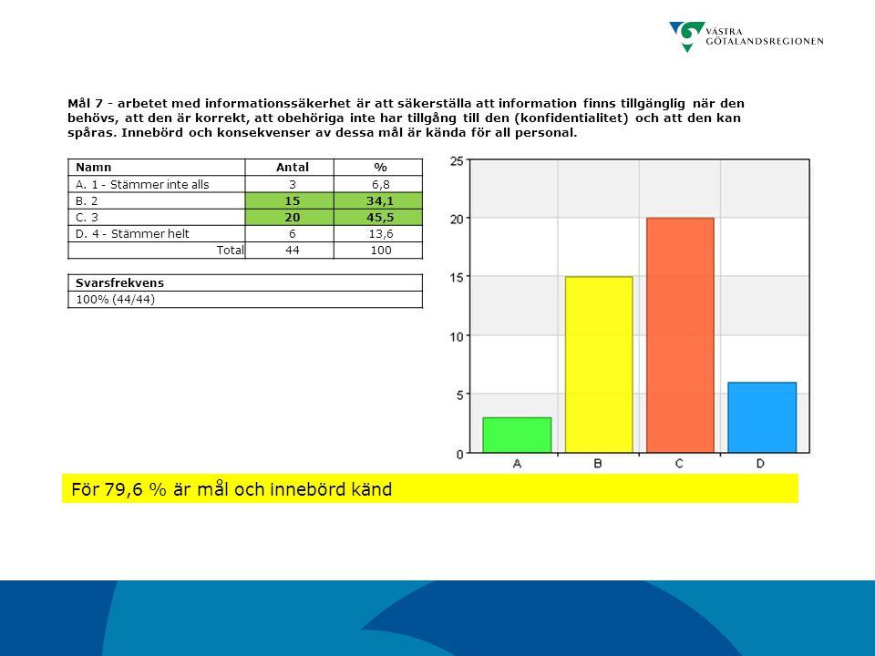 För 79,6 % är mål och innebörd känd