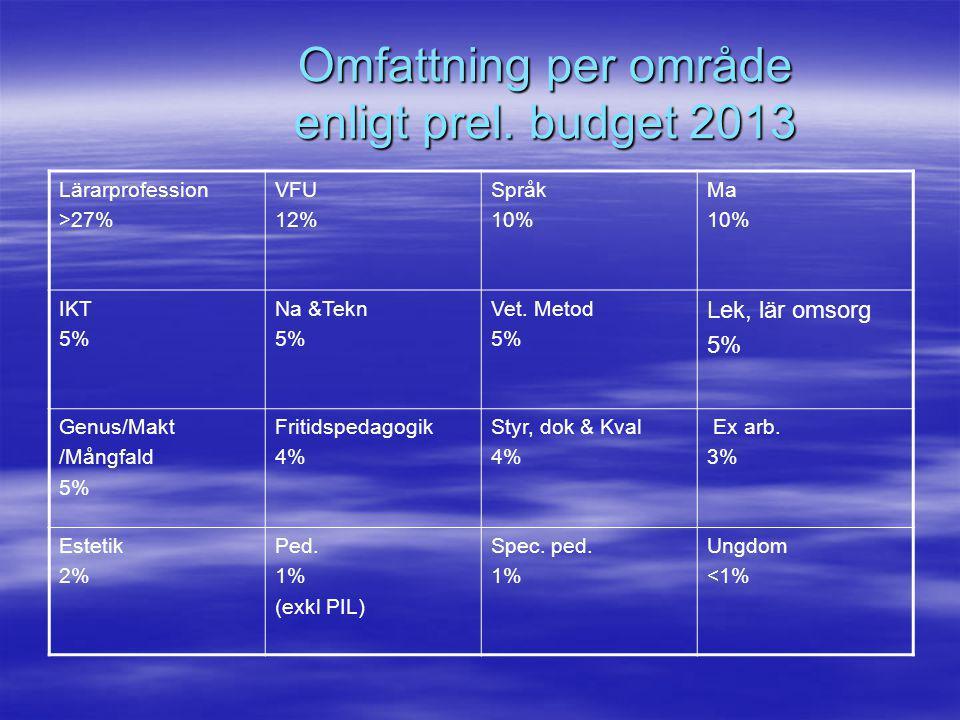 Omfattning per område enligt prel. budget 2013