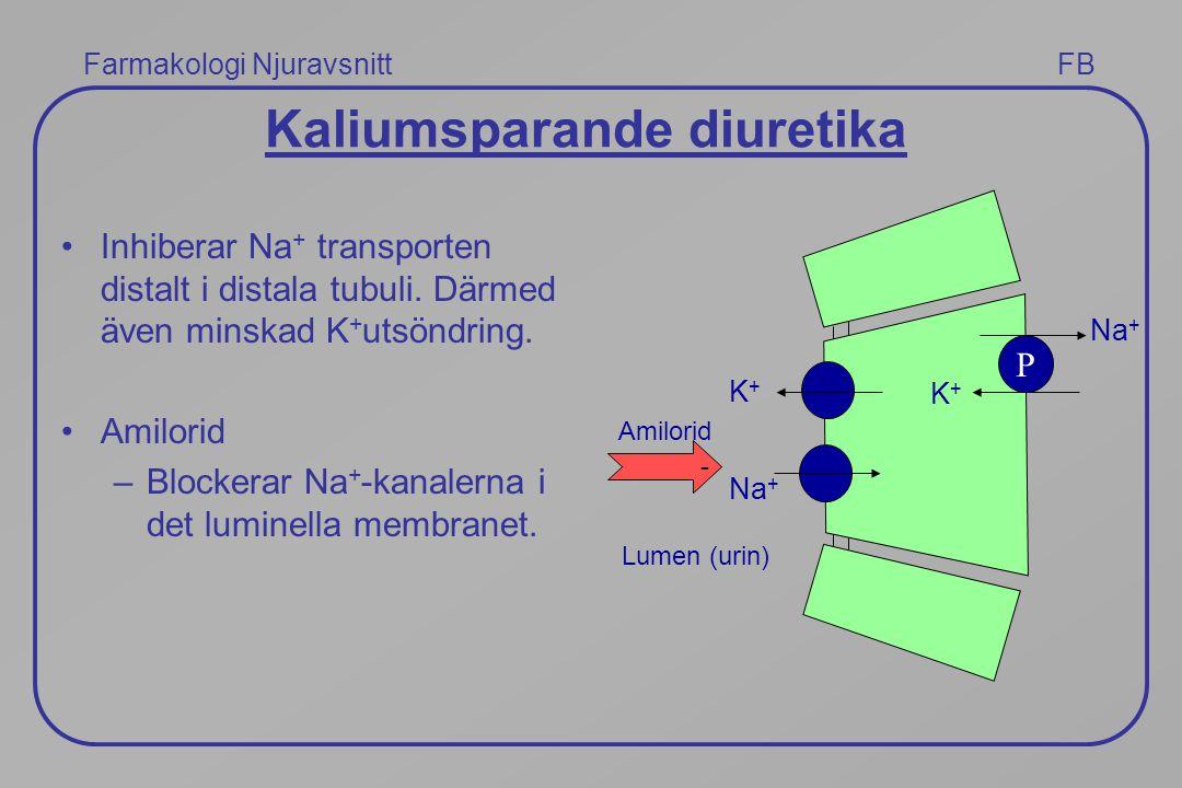 Kaliumsparande diuretika