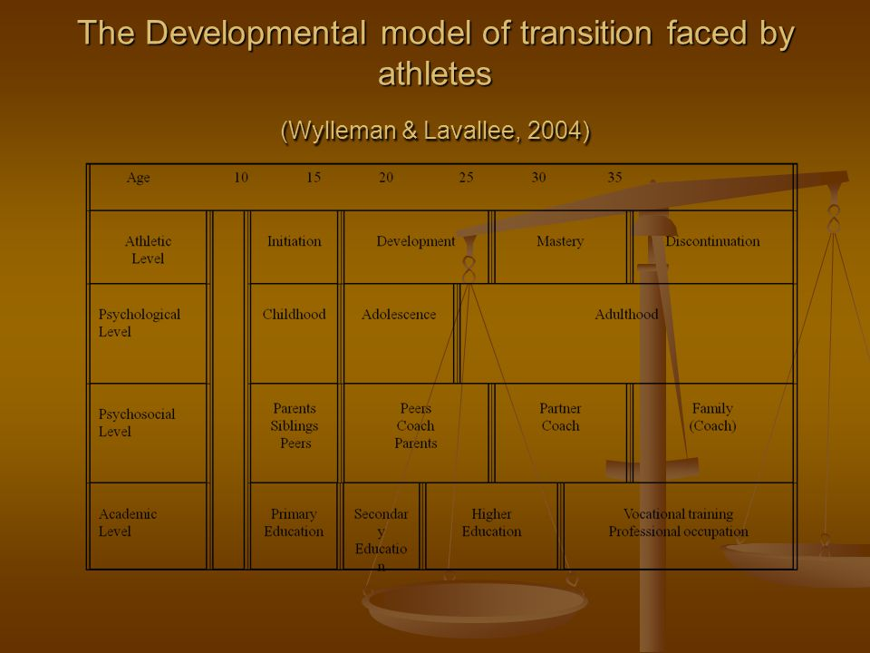 The Developmental model of transition faced by athletes (Wylleman & Lavallee, 2004)