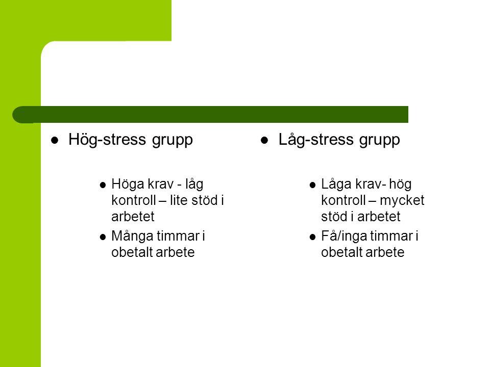 Hög-stress grupp Låg-stress grupp