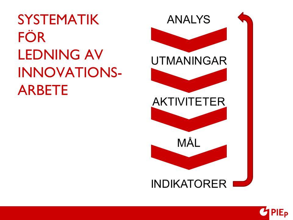 SYSTEMATIK FÖR LEDNING AV INNOVATIONS- ARBETE