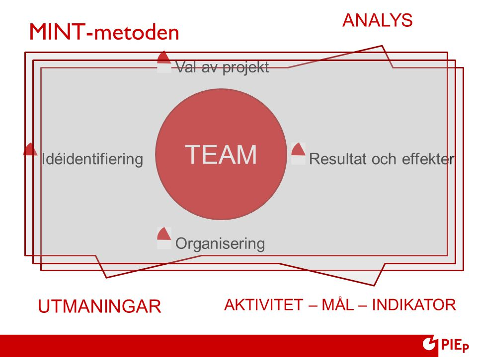 TEAM MINT-metoden ANALYS UTMANINGAR Val av projekt Idéidentifiering