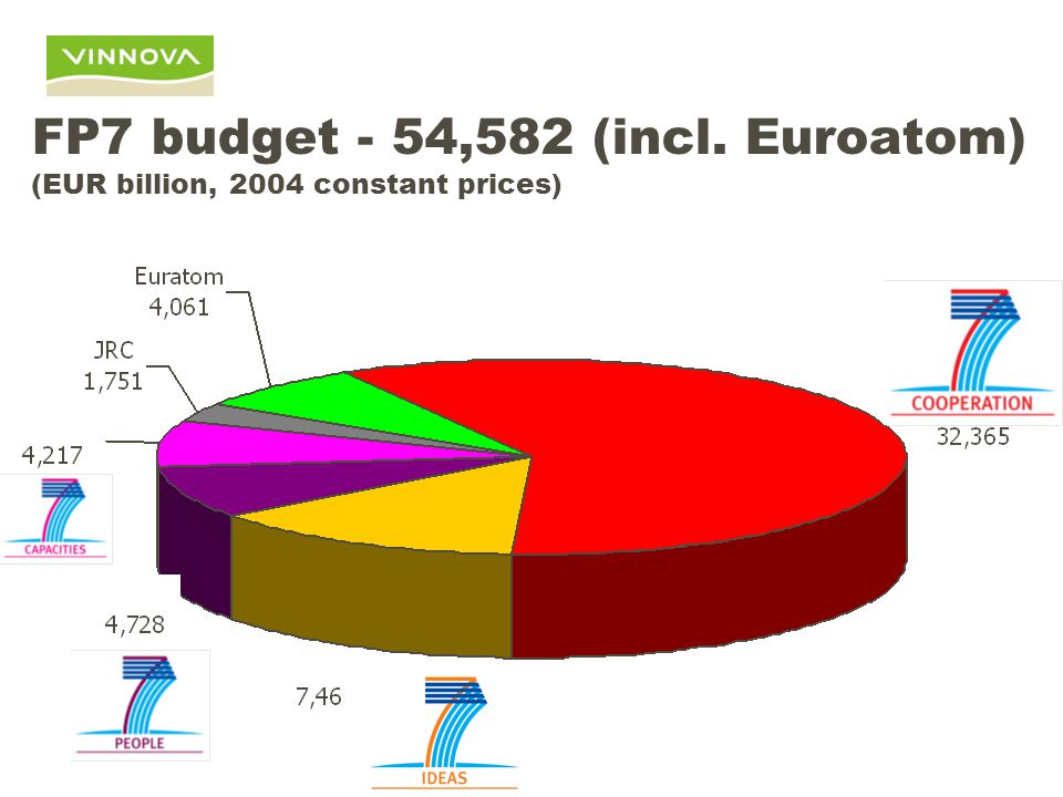 FP7 2007-2013 'Cooperation' budget