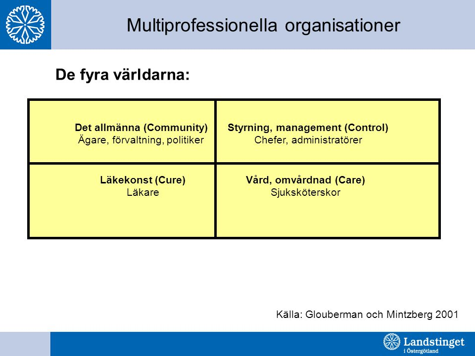 Multiprofessionella organisationer