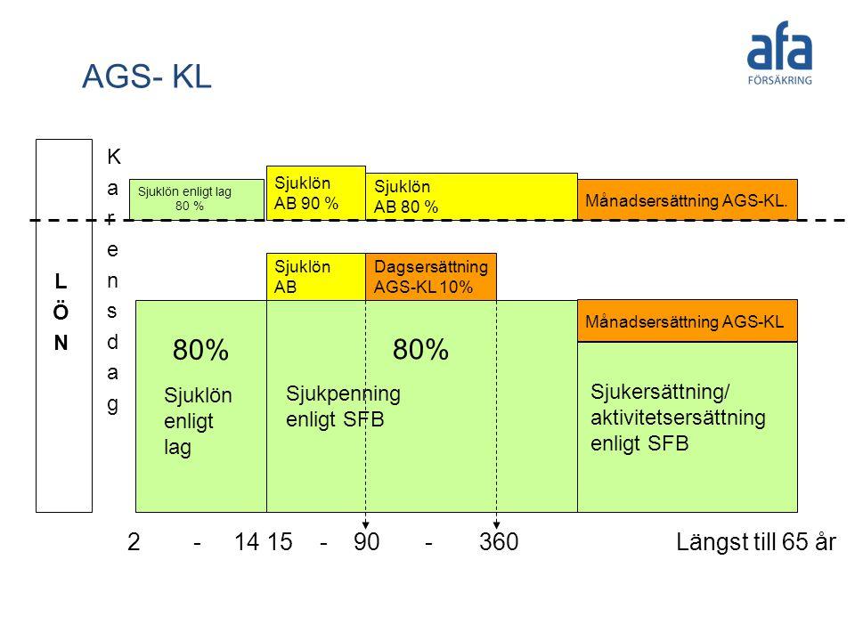 AGS- KL 80% 80% 2 - 14 15 - 90 - 360 Längst till 65 år K a r e n s d g