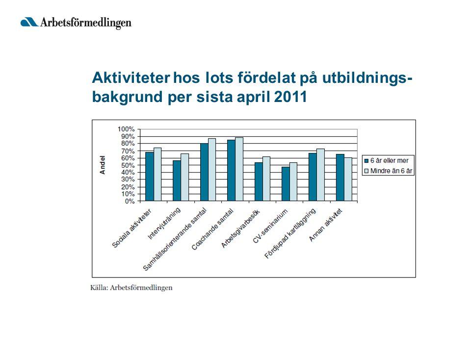 Aktiviteter hos lots fördelat på utbildnings-bakgrund per sista april 2011
