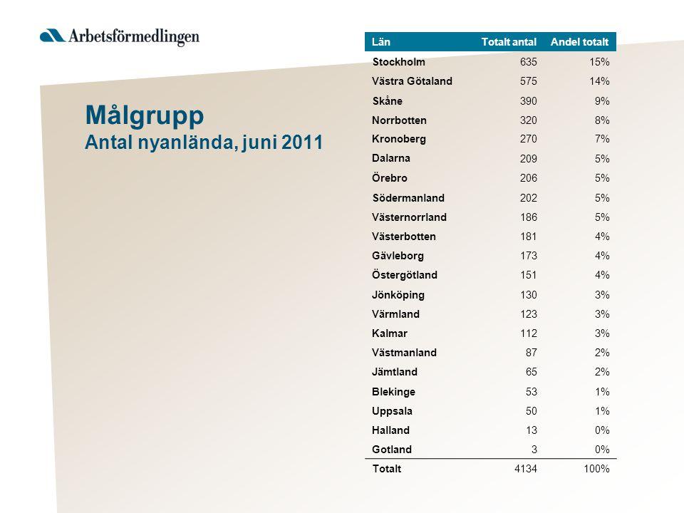 Målgrupp Antal nyanlända, juni 2011