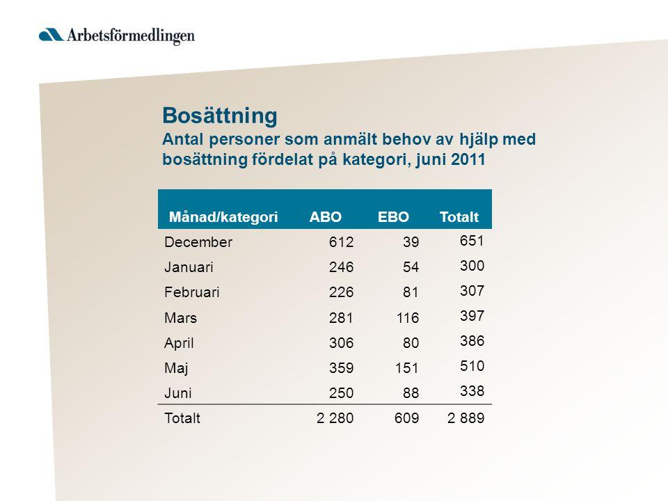 Bosättning Antal personer som anmält behov av hjälp med bosättning fördelat på kategori, juni 2011